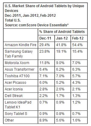 android-talbet-pazar-payı-brandtalks