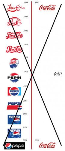 brandtalks-coca-cola-pepsi-fail-chart