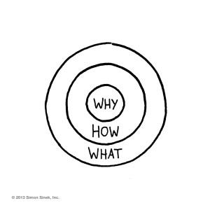 brandtalks-simon-sinek-why-how-what-golden-circle