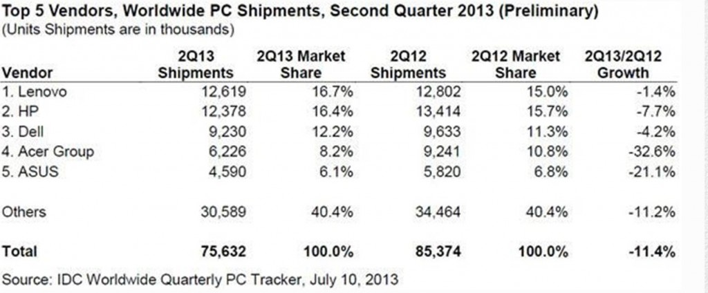brandtalks-top-5-vendors-pc-shipments-idc-worldwide-quarterly-pc-tracker-2013