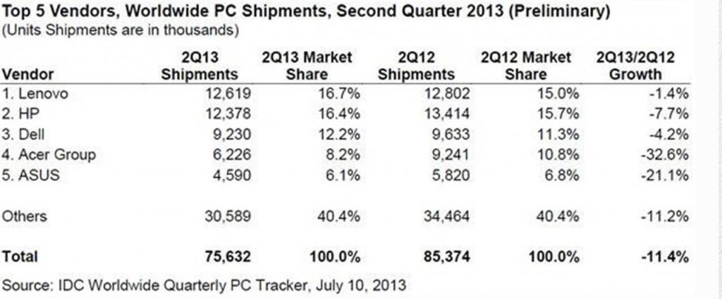 brandtalks-top-5-vendors-pc-shipments-idc-worldwide-quarterly-pc-tracker-2013