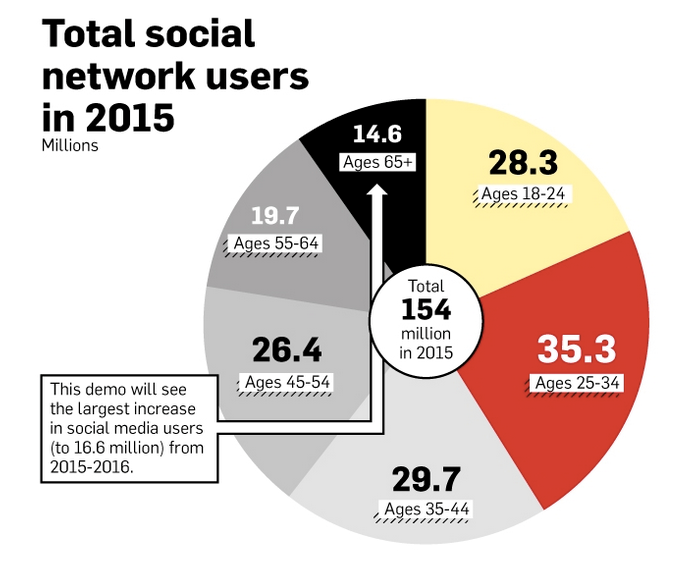 brandtalks-total-social-network-users-2015-facebook-twitter-digitalinformationworld