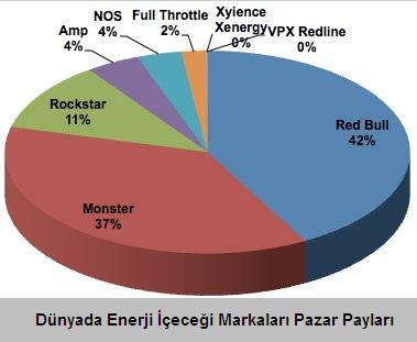 enerji-icecekleri-pazar-payları-2012