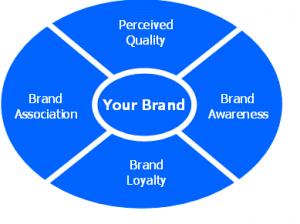 marka-değeri-brand-talks