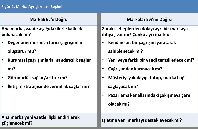 marka-mimarisi-tablo-2-brandtalks