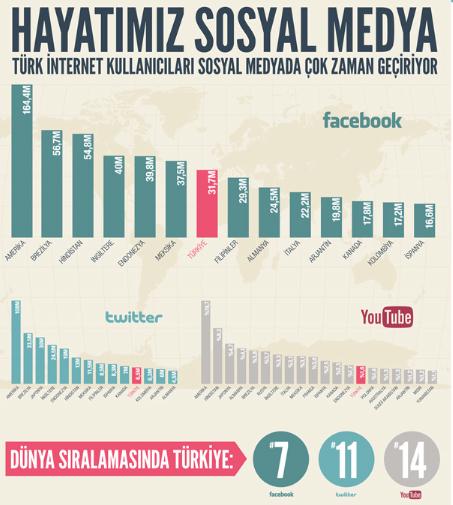 sosyal-medya-kullanım-oranları-brandtalks