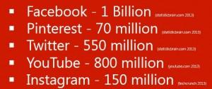 sosyal-medya-kullanim-istatistikleri-brandtalks