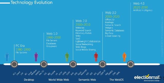 technology-evolution-brandtalks-electionmall