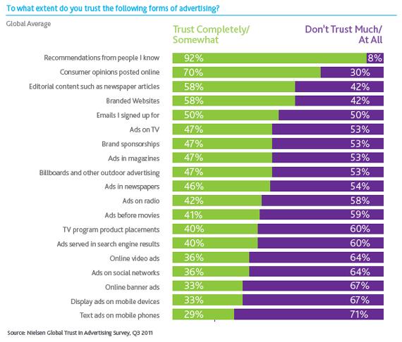 trust-advertising