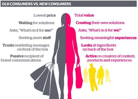 yeni-tüketici-eski-brand-talks